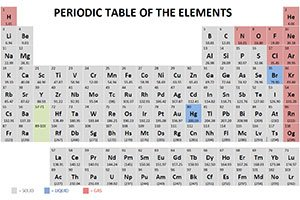 Chad's Videos Periodic Table General Chemistry